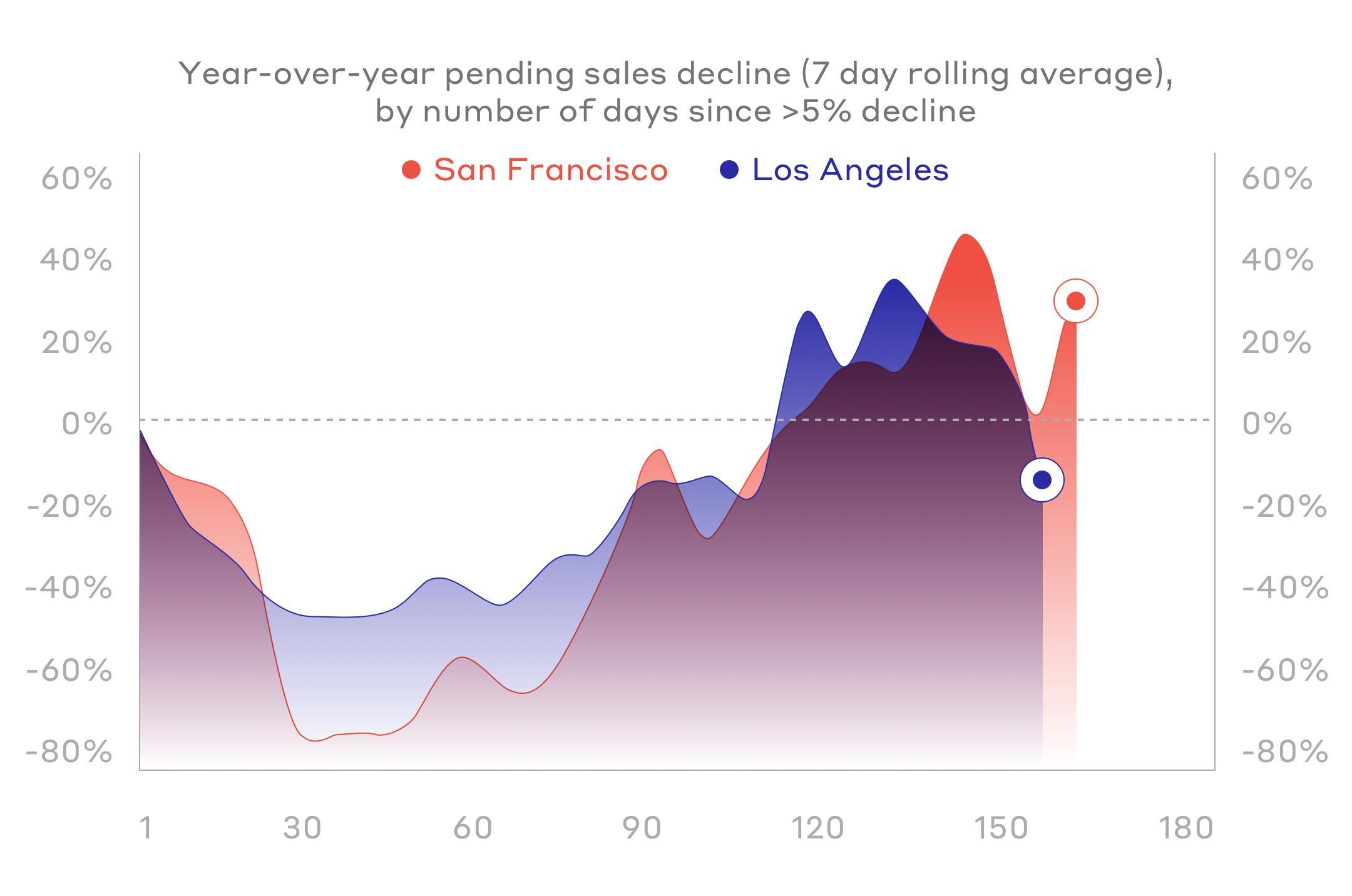 Year-over-year pending sales decline (7 day rolling average) by number of days since >5% decline