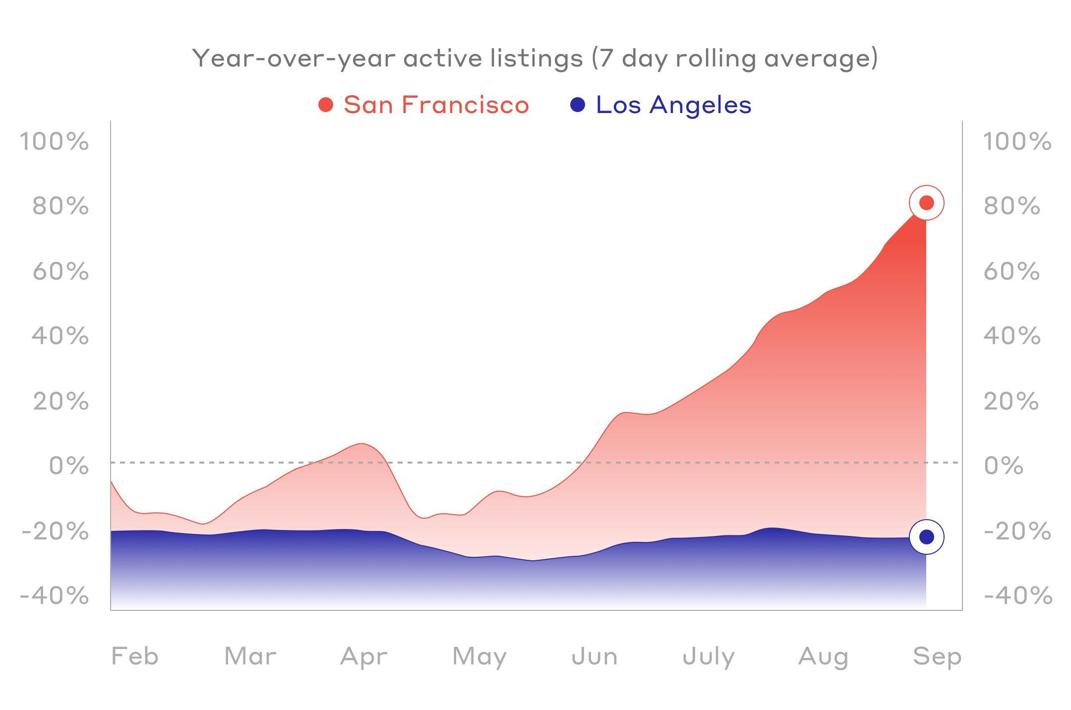 Year-over-year active listings (7 day rolling average)