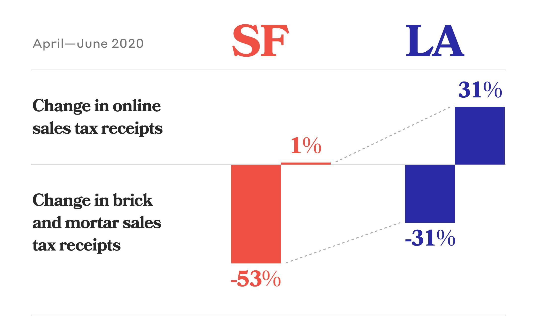 With online sales flat in SF, signs point to a decline in occupancy. Meanwhile, LA spending has jumped 31%.